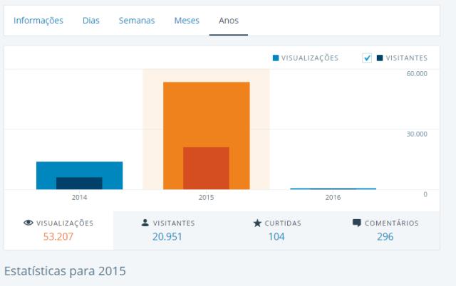 Crescimento do blog em 2015 :)